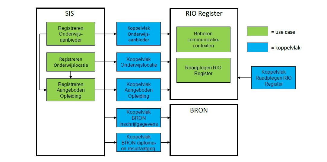 Functionele beschrijving RIO mbo en vavo gereed