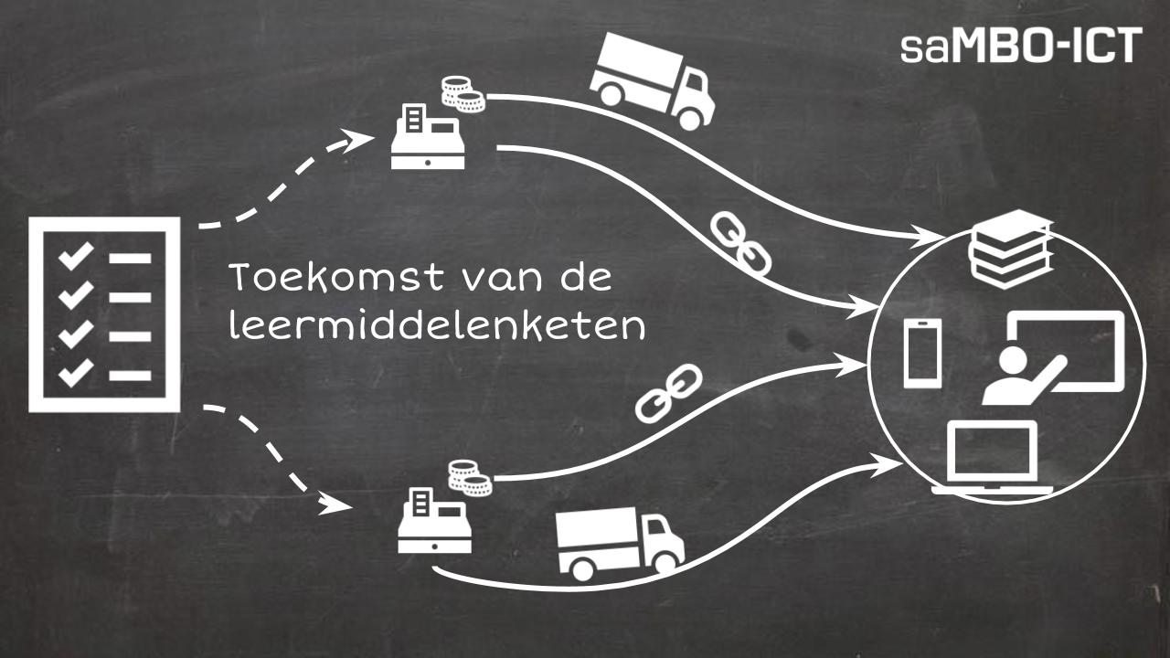 """Marktconsultatie visiedocument/programma van eisen """"toekomst van de leermiddelenketen"""""""