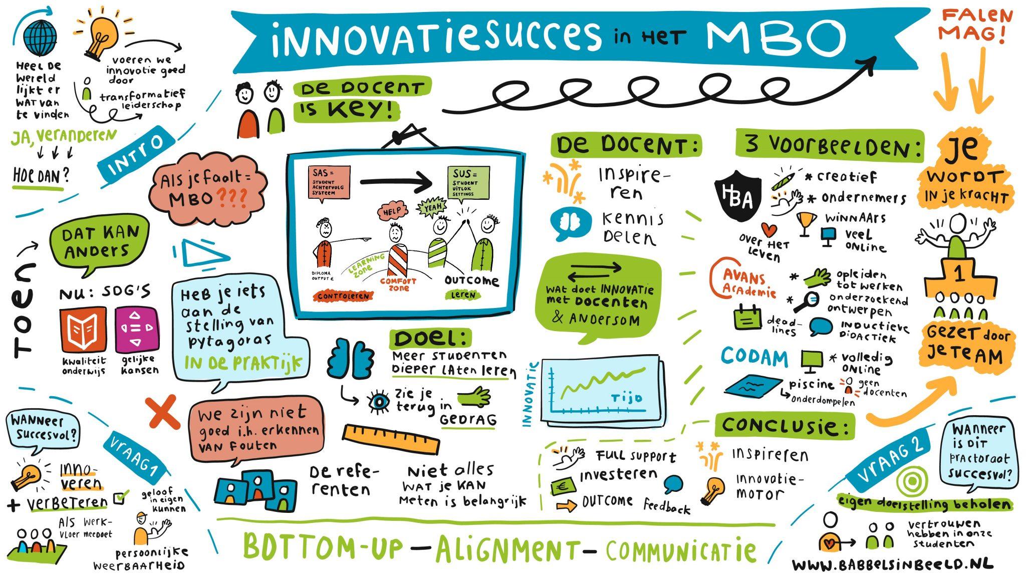 De zes stappen uit de innovatiecirkel als houvast bij digitalisering